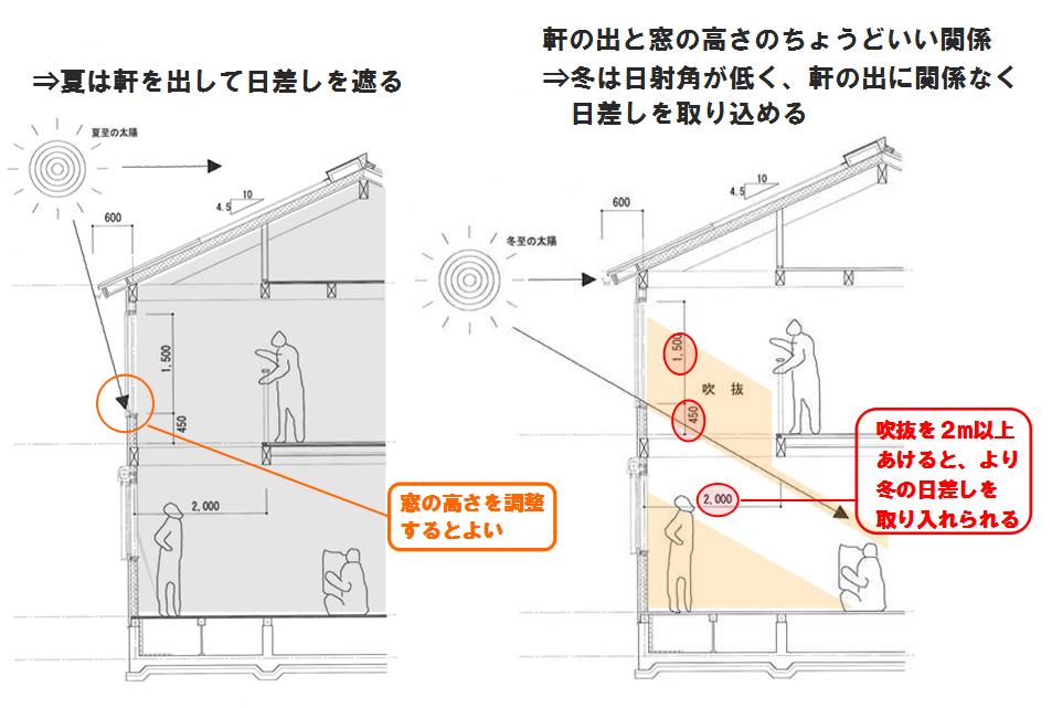 家づくり勉強会 自然をデザインする家づくりの方法