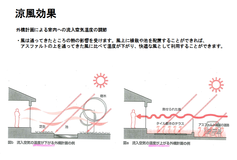 涼風効果の図