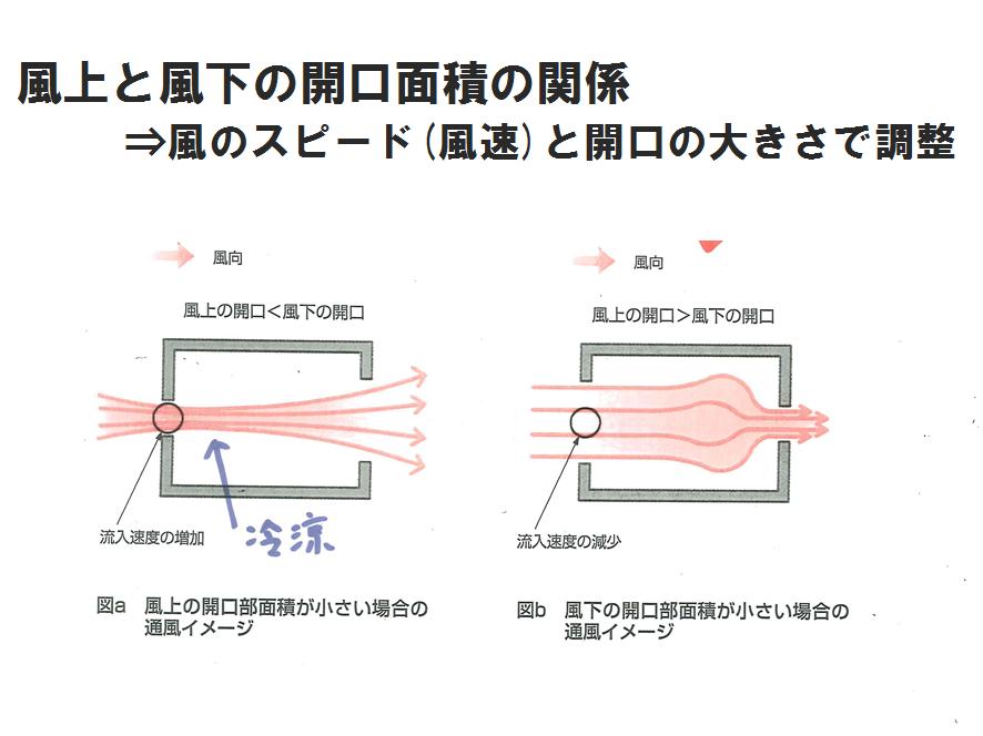 風上と風下の開口面積の関係(窓の大きさ・位置で風通りが決まる)