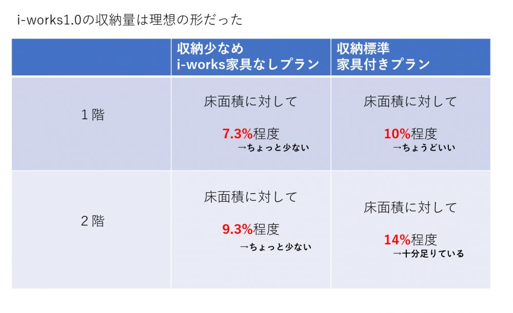 収納量と伊礼智のi-works