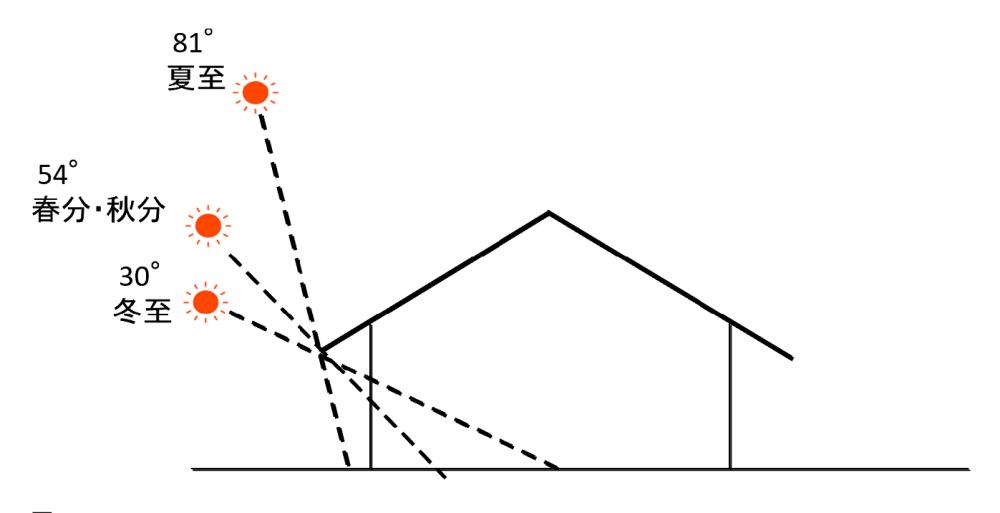 太陽の角度を計算して設計する