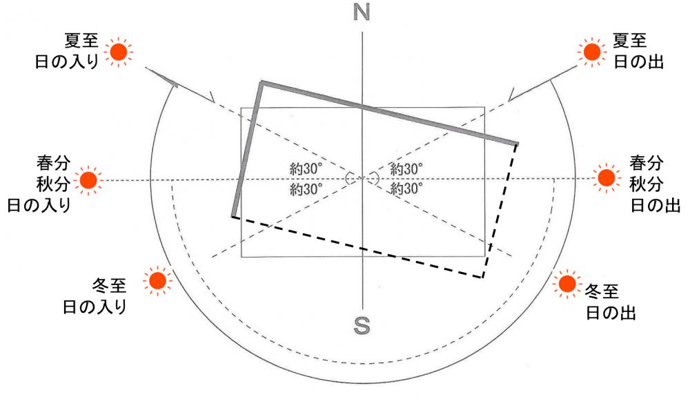 太陽の回り方を設計に生かす